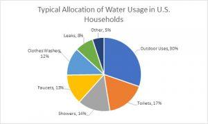 Water Use Chart